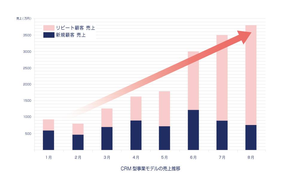 CRM型事業モデルの売上推移