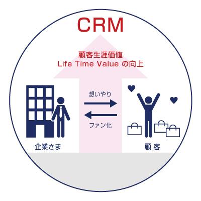 顧客生涯価値 Life Time Value の向上